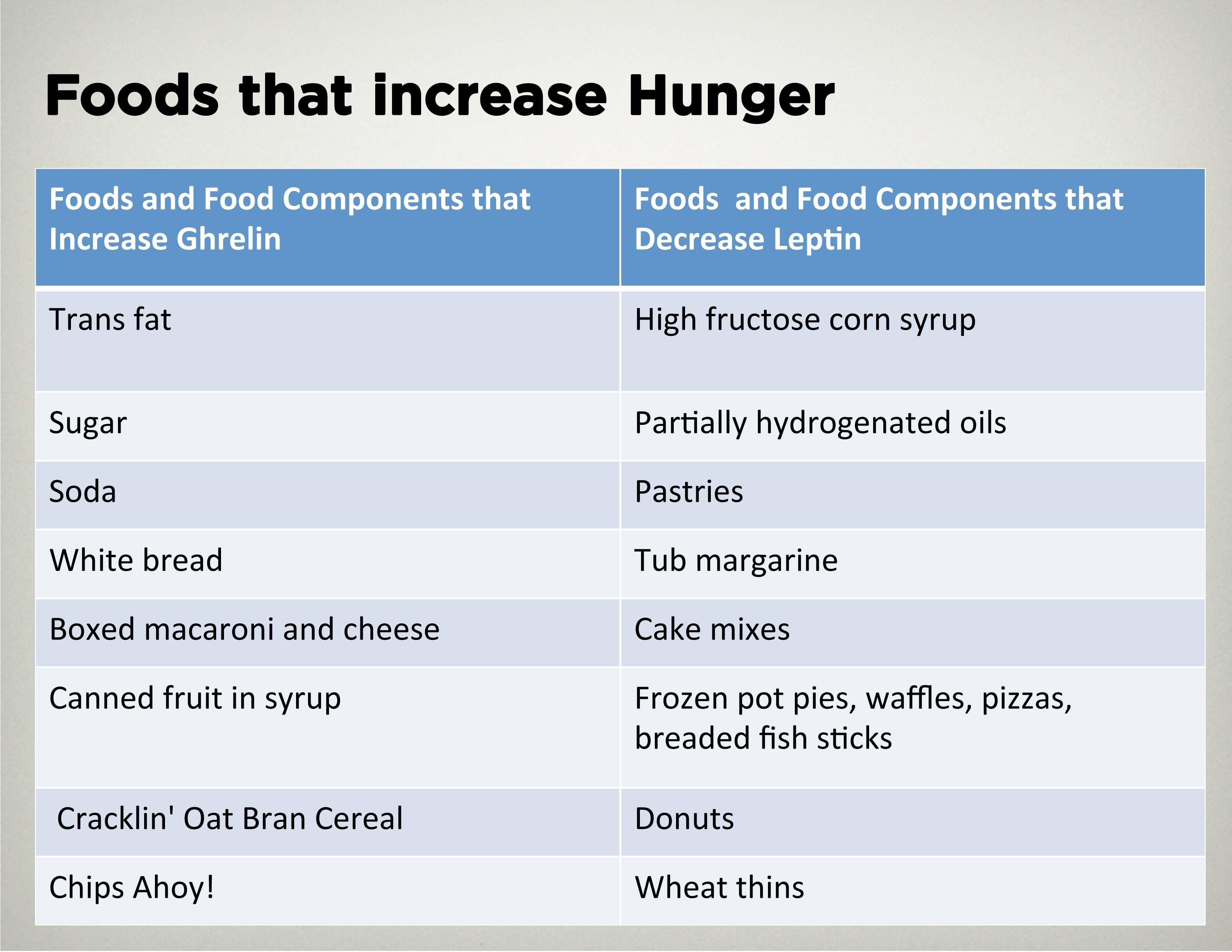 Abs Food List