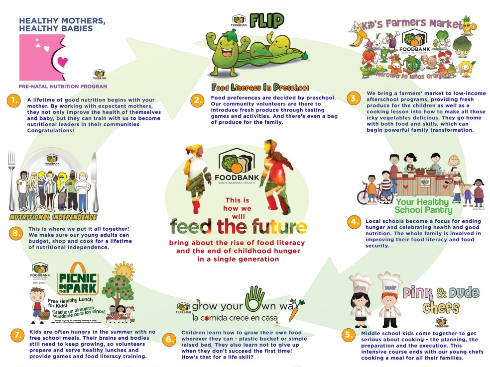 Feed the Future Program Cycle