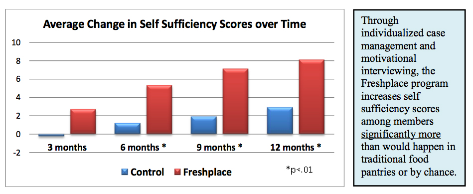 self sufficiency in food essay Food security vs food self-sufficiency: the case of the philippine goal of self-sufficient rice production justin d mckinley, dr lanier nalley, and nate b lyman.