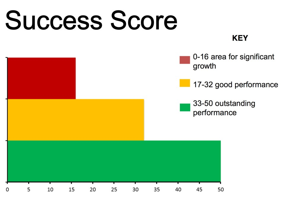 success score